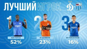 Седрик Гогуа – лучший игрок матча Динамо-Ротор по мнению болельщиков!
